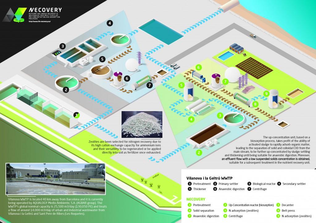 CETaqua_Necovery_Infografia